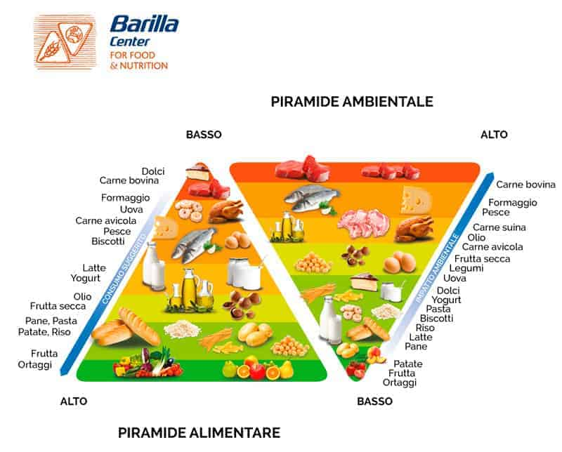 The Double Food And Environmental Pyramid Barilla Centre For Food And Nutrition